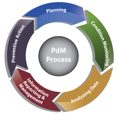 PdM process cycle